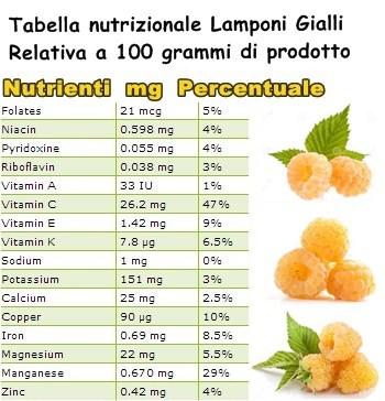 Tabella nutrizionale lamponi gialli