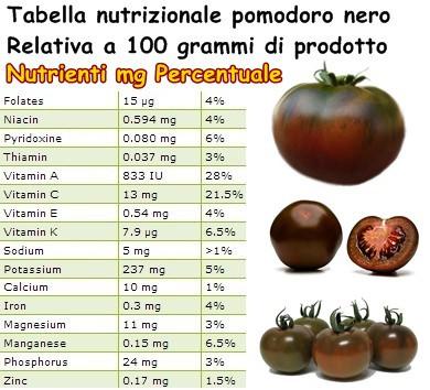 Tabella nutrizionale Pomodoro nero