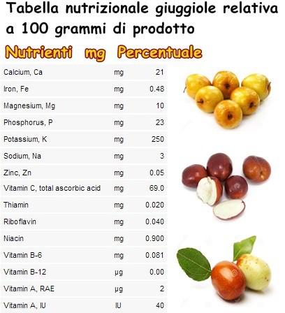 Tabella nutrizionale giuggiole