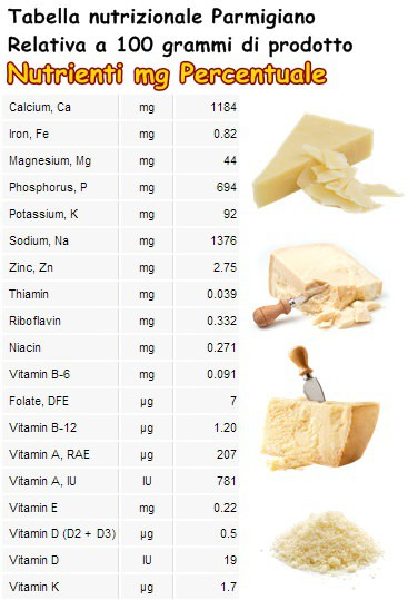 Tabella nutrizionale Parmigiano