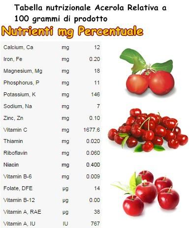 Tabella nutrizionale Acerola
