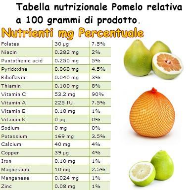 Tabella nutrizionale Pomelo