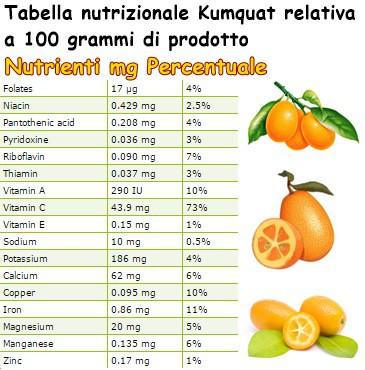 Tabella nutrizionale Kumquat