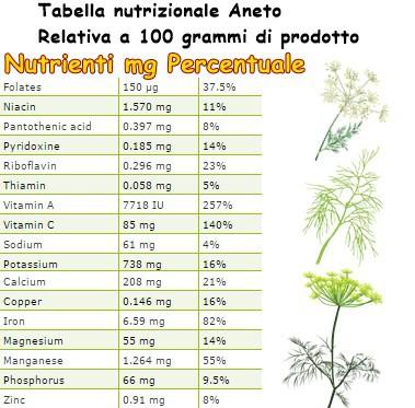 Tabella nutrizionale Aneto