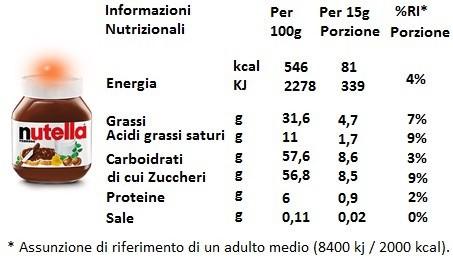 Valori nutrizionali nutella