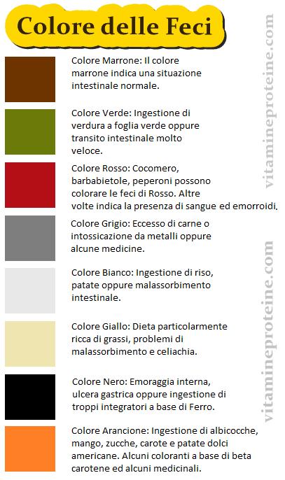 grafico colore delle feci