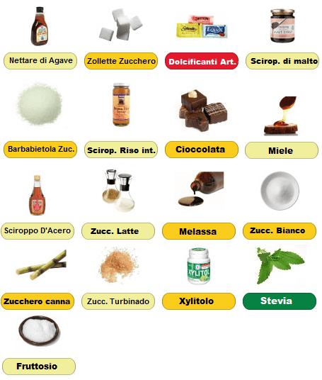 dolcificanti acidi alcalini